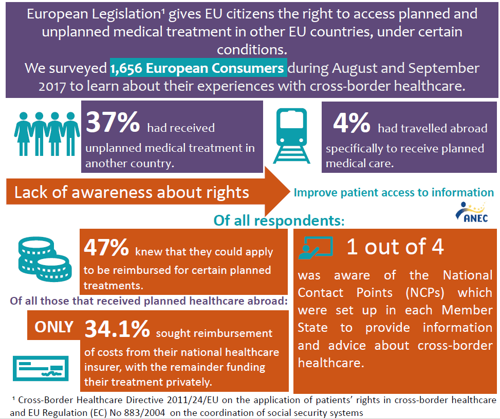 ANEC factsheet on cross border healthcare